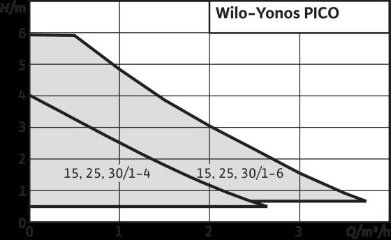 courbe circulateur wilo yonos pico 25/1-4