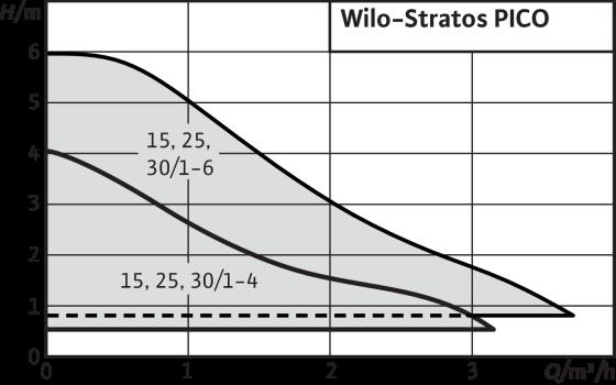 CIRCULATEUR WILO STRATOS PICO 25/1-4 CLASSE A 180 MM
