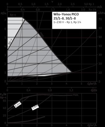 CIRCULATEUR WILO YONOS PICO 25/1-8 CLASSE A 180 MM