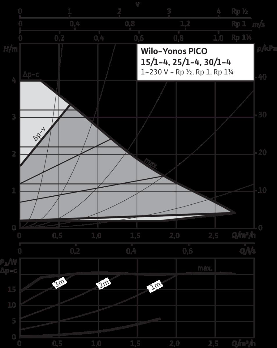 CIRCULATEUR WILO YONOS PICO 30/1-4 CLASSE A 180 MM