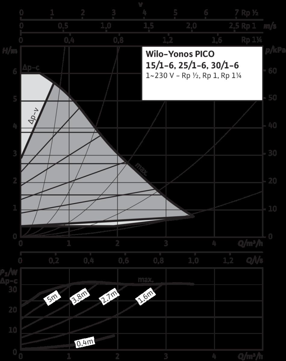 CIRCULATEUR WILO YONOS PICO 25/1-6 CLASSE A 180 MM