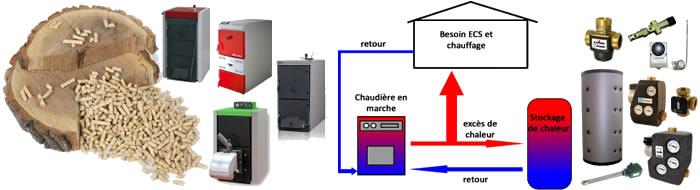 Chaudiere