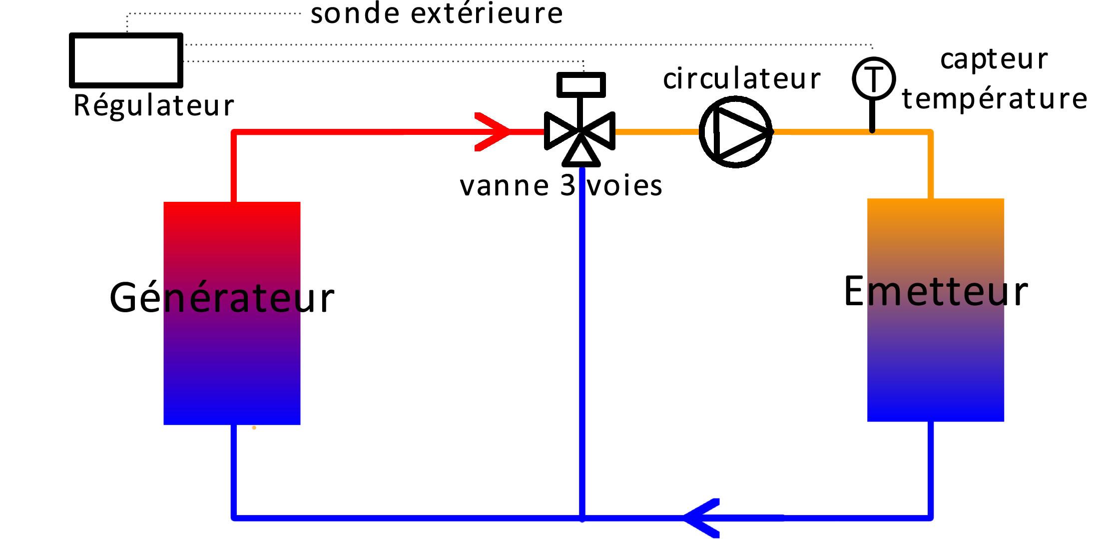 Chauffage Au Bois Chaudiere Bois Buche La Vanne Trois Voies